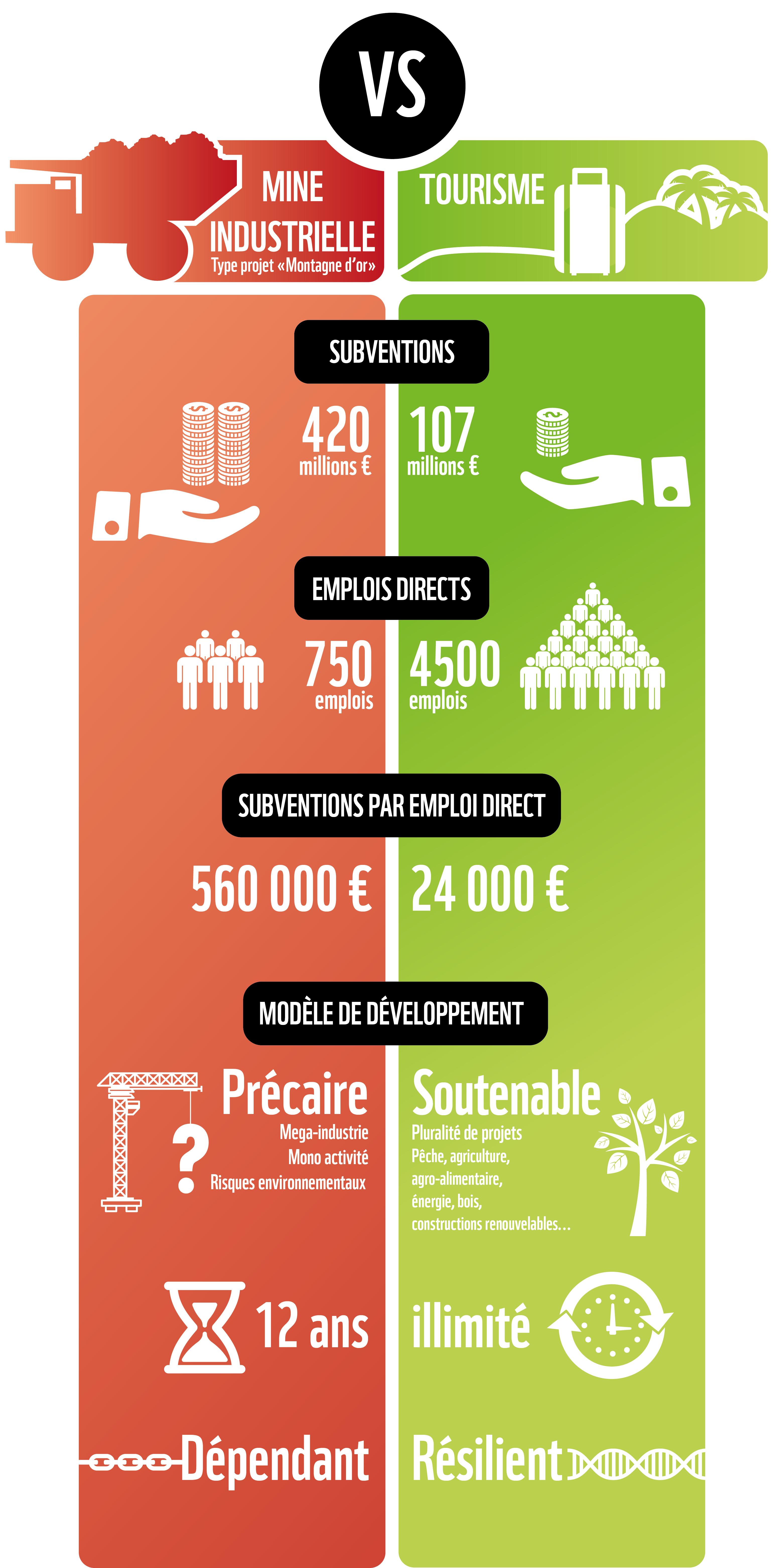 Infographie Montagne d'Or : Industrie minère vs Tourisme